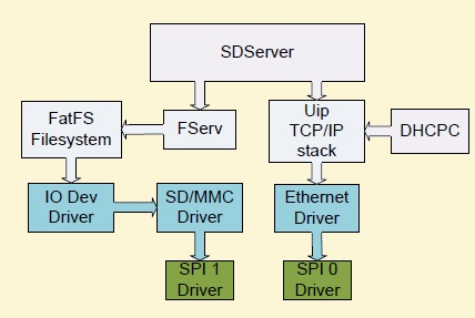 Network Attached Storage based on LPC2148